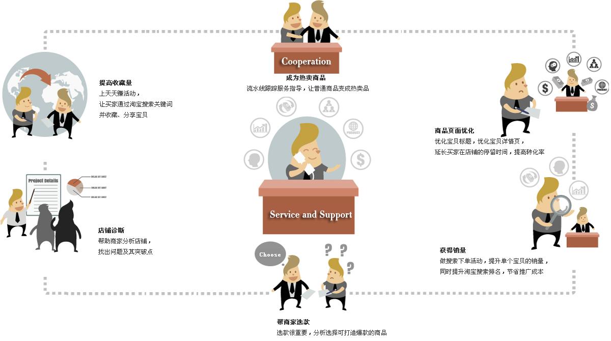 宝贝网VIP客户服务流程图